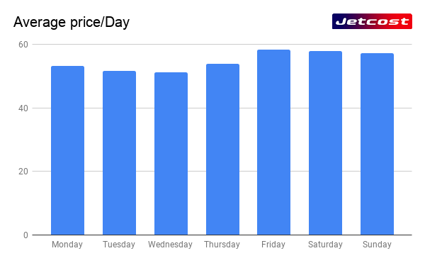 Graphic average price of a flight per day