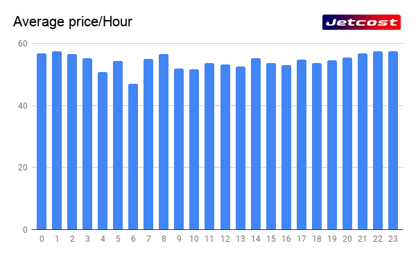Graphic average price of a flight per hour