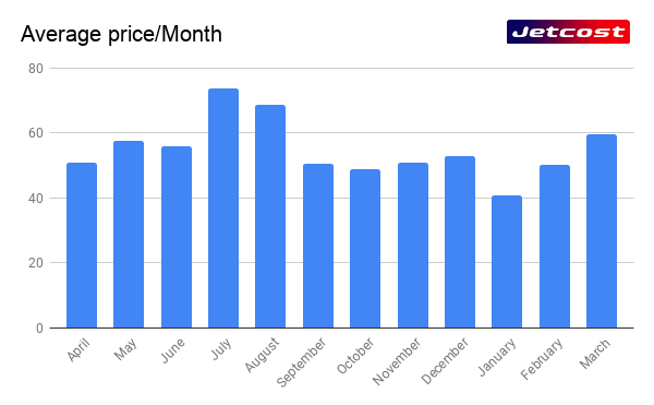 Graphic average price of a flight per month