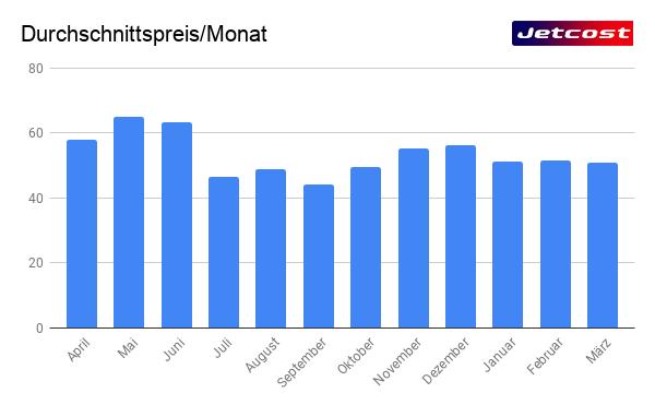 Grafischer Durchschnittspreis für einen Flug pro Monat
