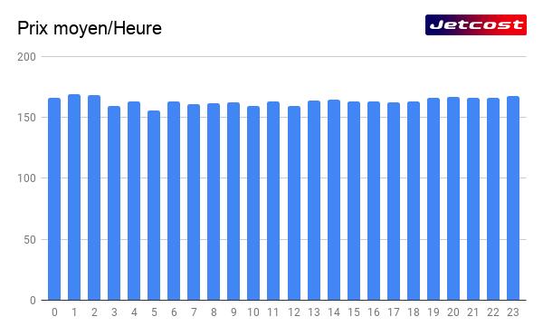 Prix moyen graphique d'un vol par heure
