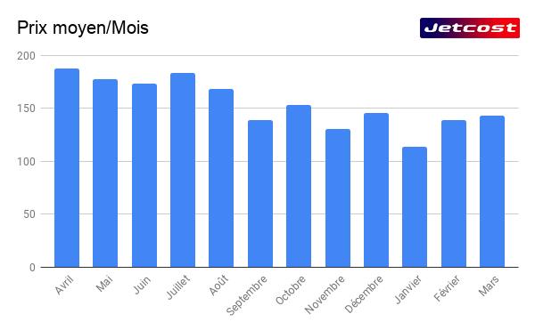 Prix moyen graphique d'un vol par mois